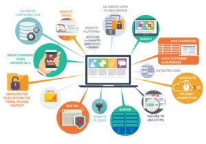 Website-Hack-Points-of-Entry-Diagram
