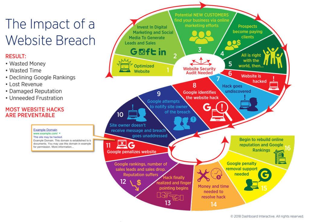 Website Hack Impact Infographic