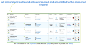 Call tracking sample information