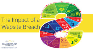 The Impact of a Website Breach Dashboard Interactive