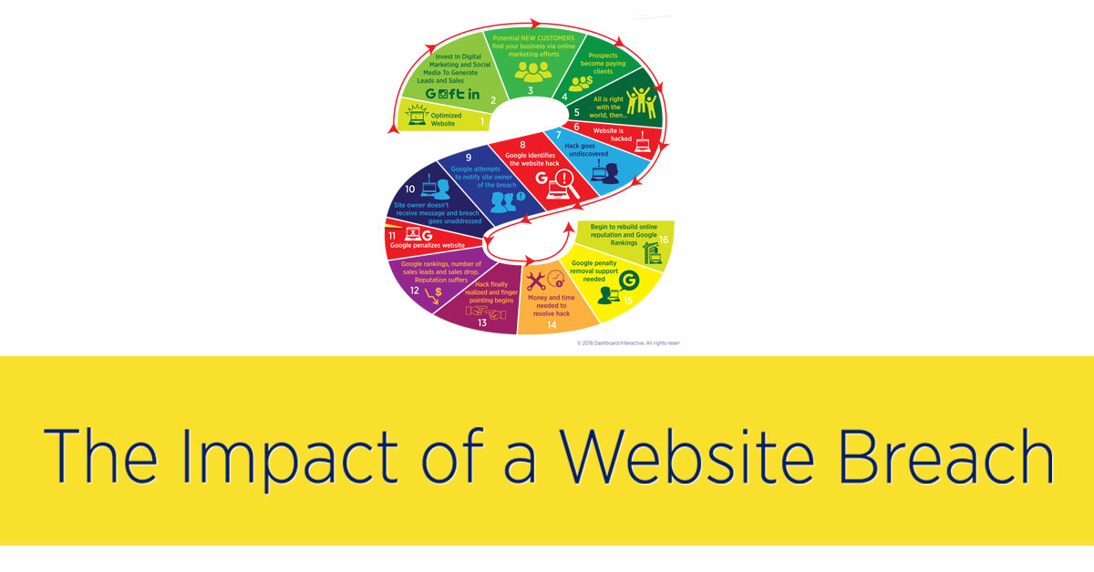 The Impact of a Website Breach